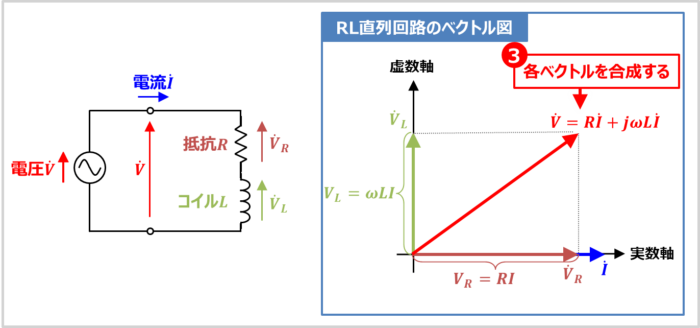 【RL直列回路】各ベクトルを合成する