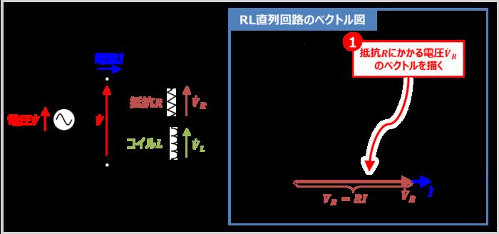 【RL直列回路】抵抗Rにかかる電圧VRのベクトルを描く