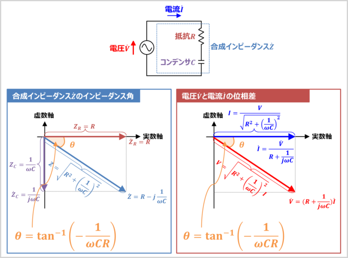 RC直列回路の『合成インピーダンス』のインピーダンス角
