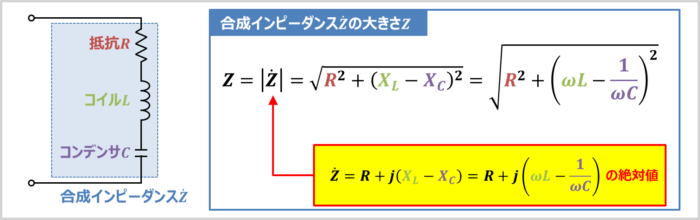 RLC直列回路の『合成インピーダンス』の大きさ