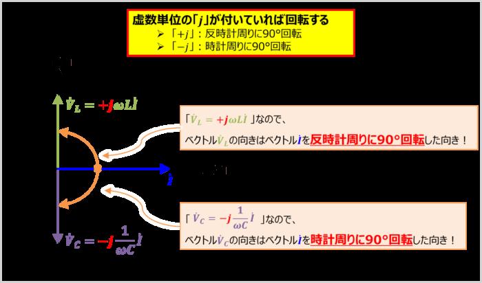 ベクトルの向きについて(RLC直列回路)
