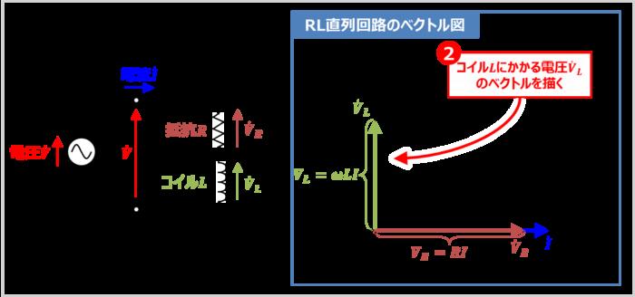 【RL直列回路】コイルLにかかる電圧VLのベクトルを描く