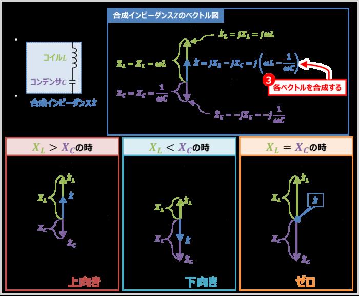 LC直列回路の『合成インピーダンス』のベクトル図の描き方03