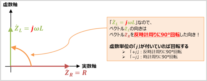 ベクトルの向きについて(RL直列回路)