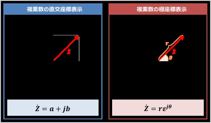複素数の極座標表示とは