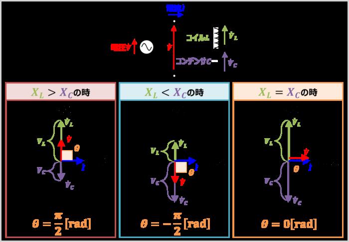 LC直列回路の『位相差の求め方』