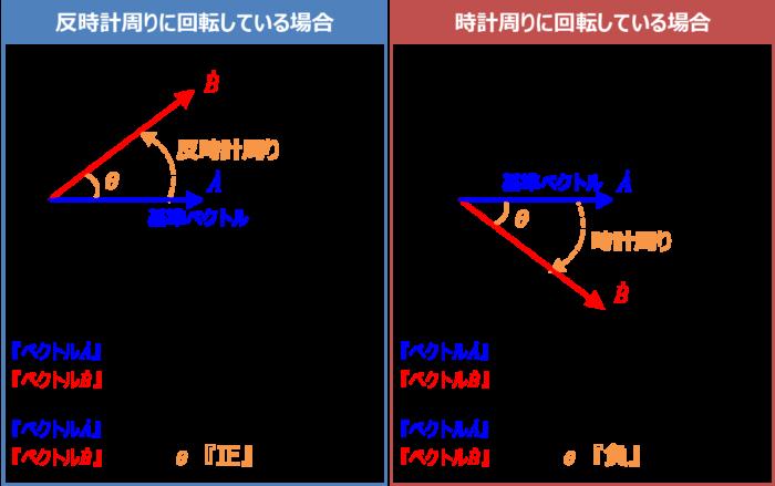基準ベクトルについて(RC直列回路)