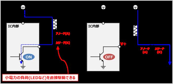【オープンコレクタの特徴】小電力の負荷(LEDなど)を直接駆動できる