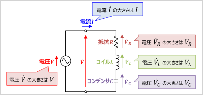 【RLC直列回路】各素子にかかる電圧を求める