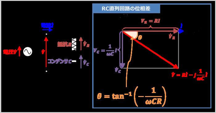 RC直列回路の『位相差の求め方』