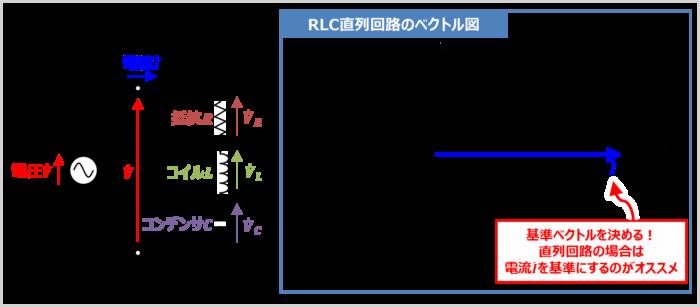 【RLC直列回路】各電圧のベクトル図を描く