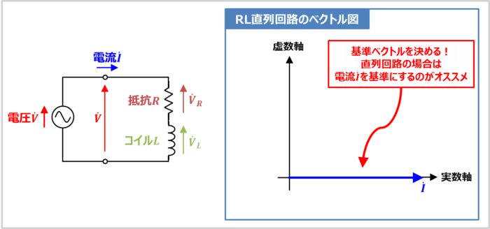 【RL直列回路】各電圧のベクトル図を描く