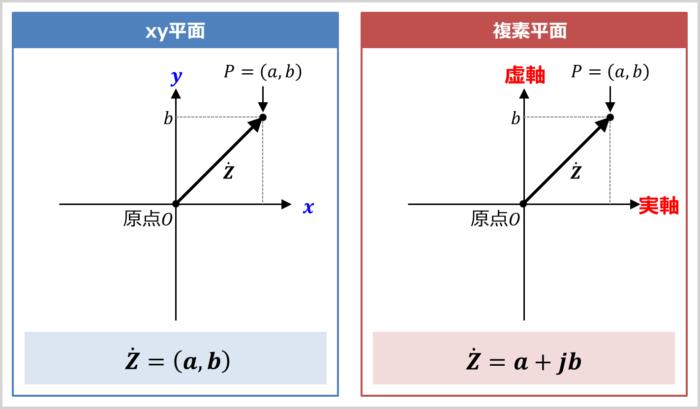 複素平面について