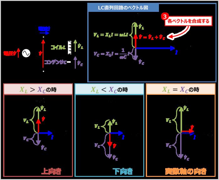 【LC直列回路】各ベクトルを合成する