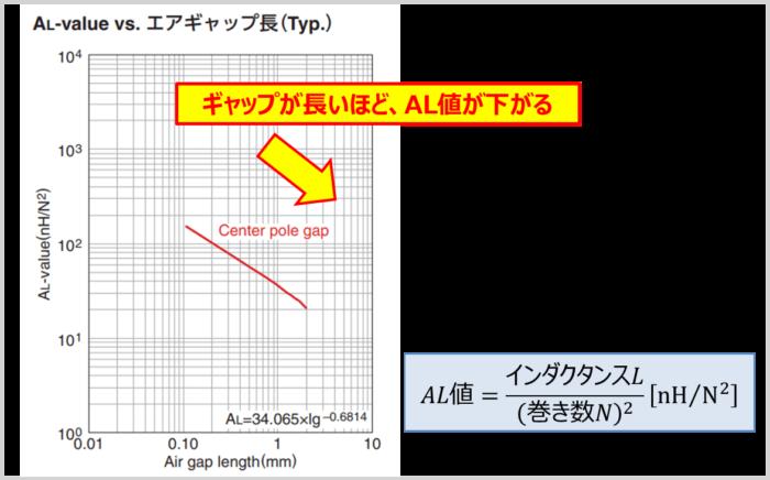【トランス(変圧器)】ギャップとAL値の関係