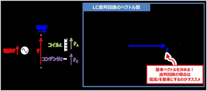 【LC直列回路】各電圧のベクトル図を描く