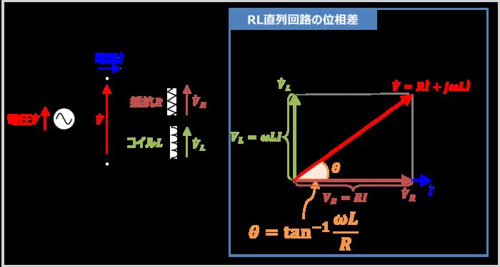 RL直列回路の『位相差の求め方』