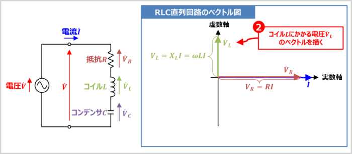 【RLC直列回路】コイルLにかかる電圧VLのベクトルを描く
