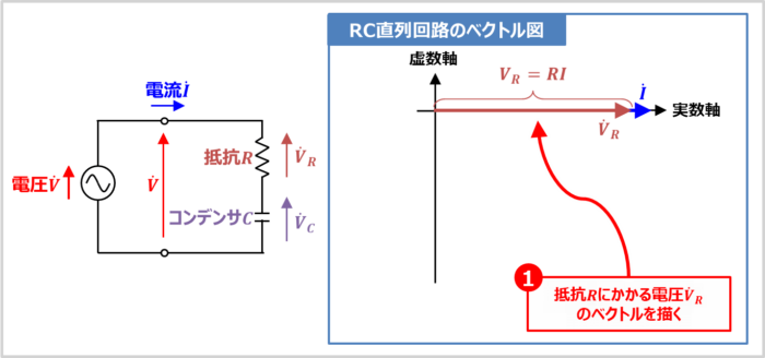 【RC直列回路】抵抗Rにかかる電圧VRのベクトルを描く