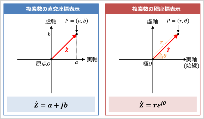 複素数の直交座標表示とは