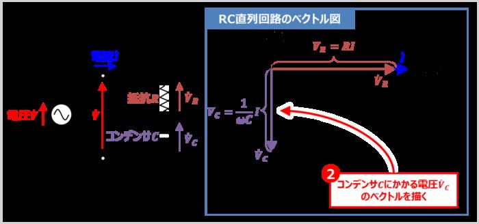 【RC直列回路】コンデンサCにかかる電圧VCのベクトルを描く