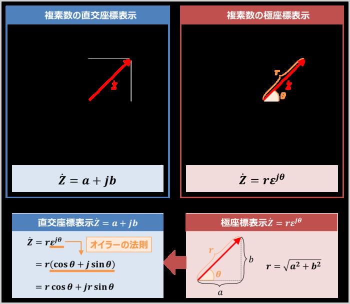 『極座標表示』から『直交座標表示』に変換する方法(複素数の場合)