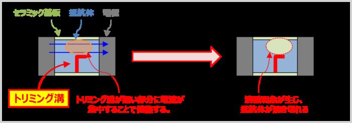 チップ抵抗の『過電流破壊(過負荷破壊)』
