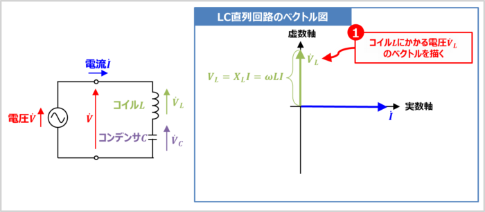【LC直列回路】コイルLにかかる電圧VLのベクトルを描く