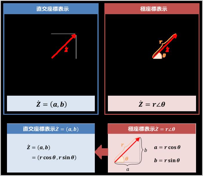 『極座標表示』から『直交座標表示』に変換する方法