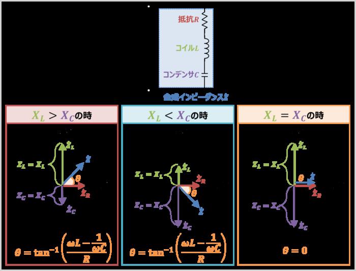 RLC直列回路の『合成インピーダンス』のインピーダンス角