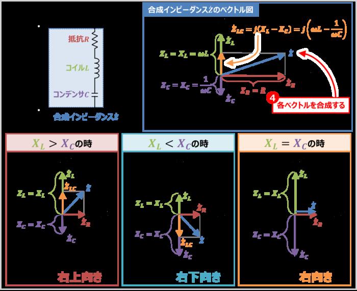 RLC直列回路の『合成インピーダンス』のベクトル図の描き方04