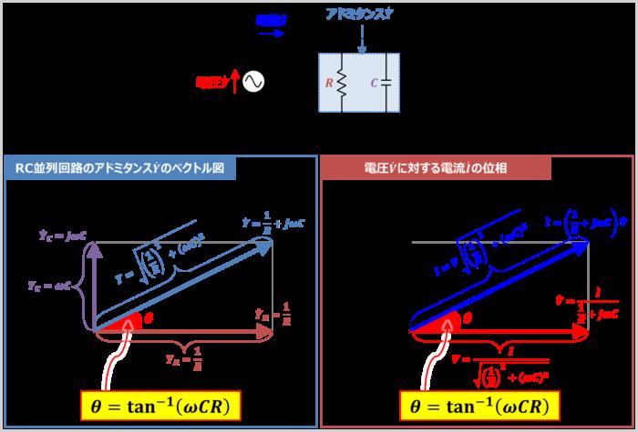 RC並列回路のアドミタンス角