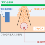 【フラクサーとは】『発泡式フラクサー』と『スプレーフラクサー』の特徴や違いを解説!