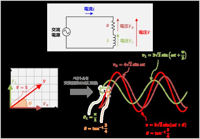 『ベクトル』を『交流回路の式』に変換する方法
