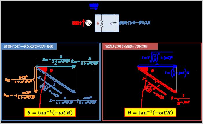 RC並列回路のインピーダンス角