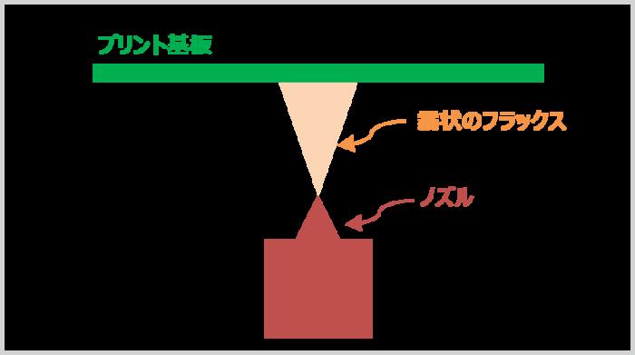 超音波式フラクサー