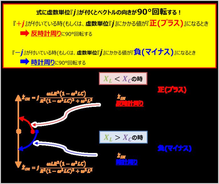 ベクトルの向きについて(RLC並列回路のインピーダンス)