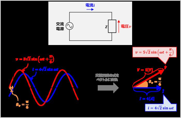 『交流回路の式』を『ベクトル』に変換する方法