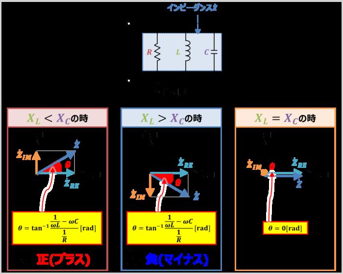 RLC並列回路のインピーダンス角