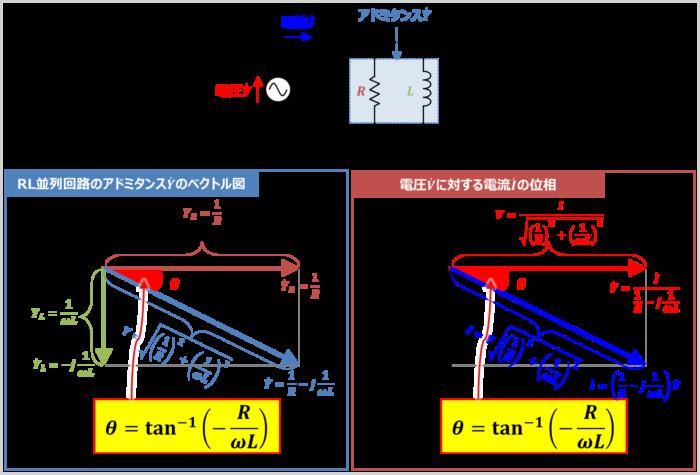 RL並列回路のアドミタンス角