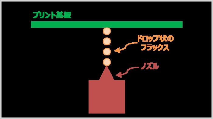 ドロップジェット式フラクサー