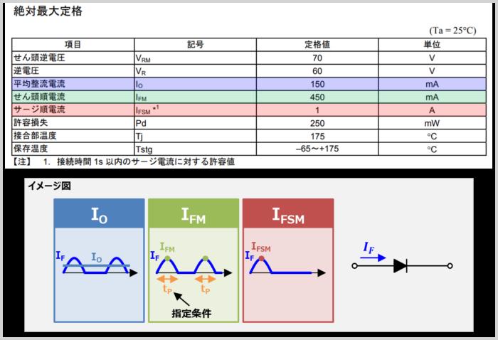 ダイオードの『順方向電流(順電流)』の最大値