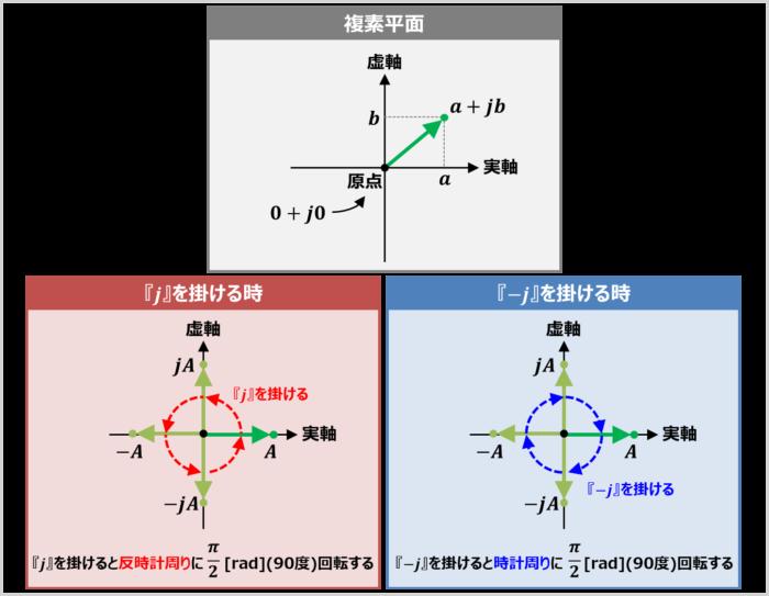虚数単位と複素平面