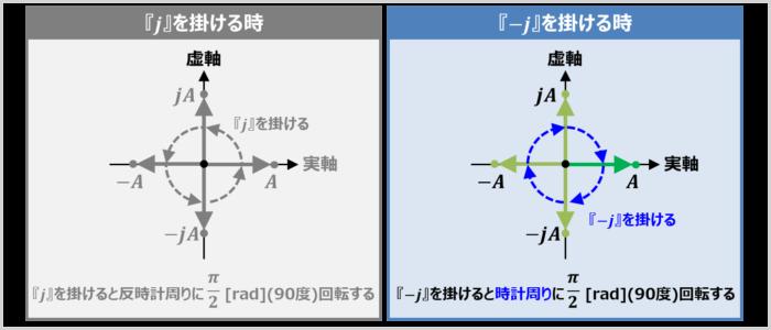 虚数単位『-j』を掛けると、反時計周りに90度回転する