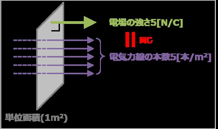 電気力線の本数と向きの定義(例)