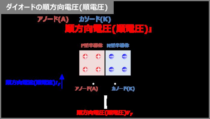ダイオードの『順方向電圧(順電圧)VF』