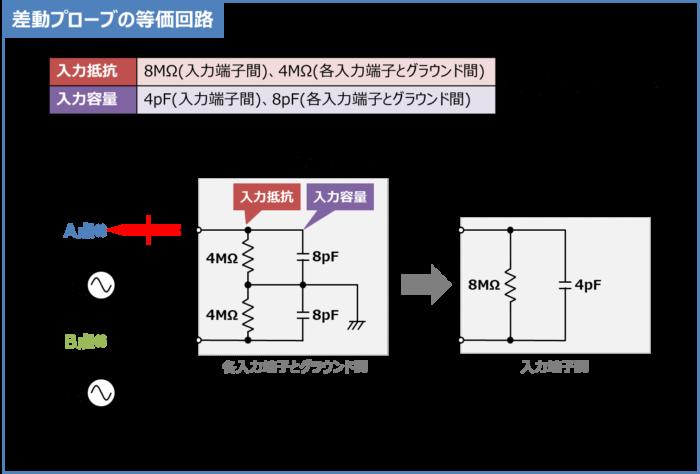 差動プローブの等価回路