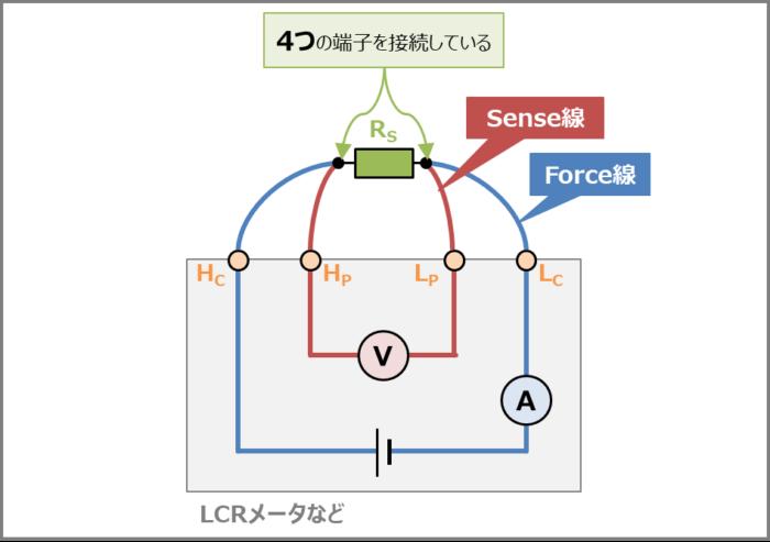 4端子法のForce線とSense線