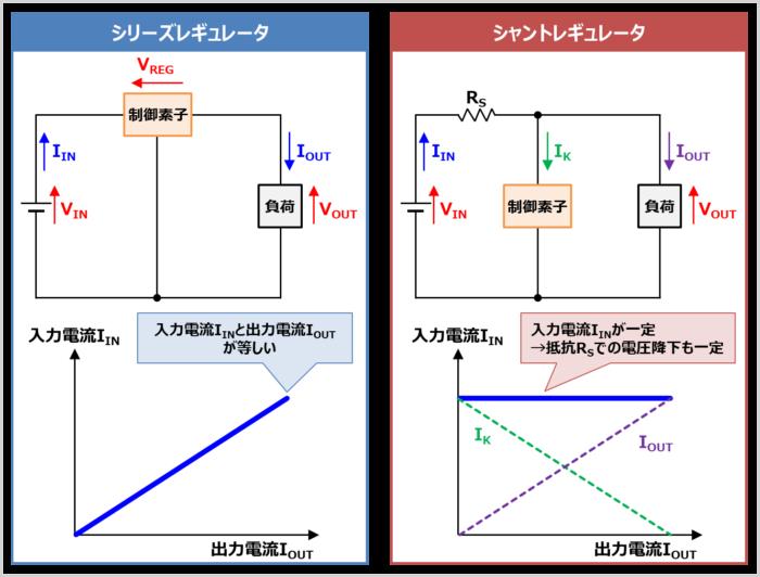 シリーズレギュレータの『動作原理』