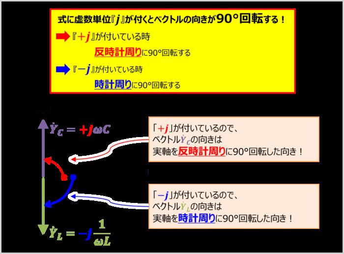 ベクトルの向きについて(RLC並列回路のアドミタンス)